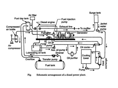 schematic layout of diesel power plant diesel engine power plant schematic diagram diesel