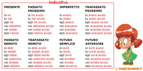 tavola verbo essere tabella della coniugazione verbo avere da stare