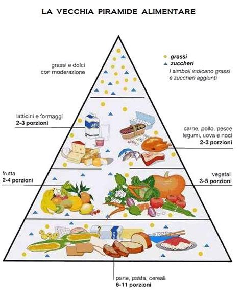 nuova mediterranea piramide alimentare
