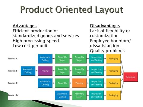 product layout merits and demerits process and product strategies ppt video online download