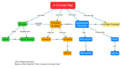 concept maps visual mapping how to build a concept map using xmind