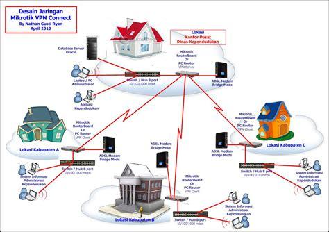 layout jaringan internet step by step membangun vpn server dgn mikrotik sekedar
