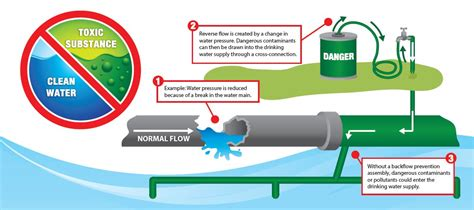 backflow diagram water conservation