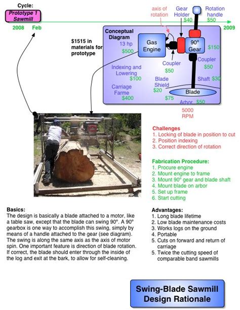 design rationale editor swingblade sawmill open source ecology