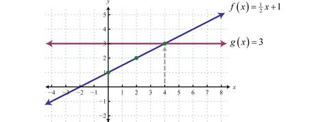 exle of linear function linear functions and their graphs