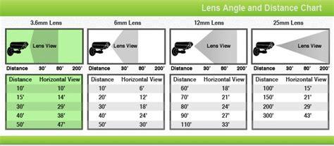 kamera cctv ukuran lensa dan kaitannya terhadap area pantau