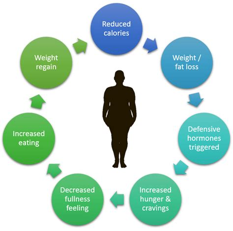 management of weight loss pin why weight loss management on