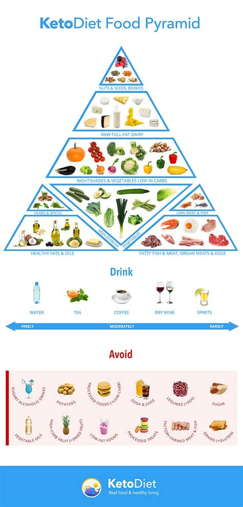 keto diet ketogenic food pyramid the ketodiet