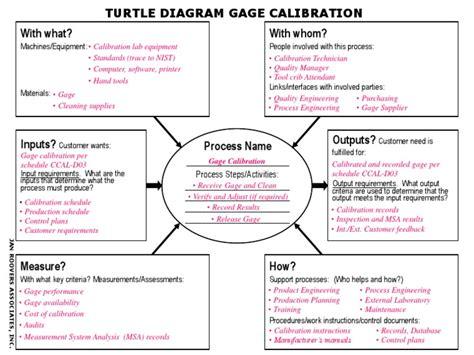 Turtle Diagram (Calibration)