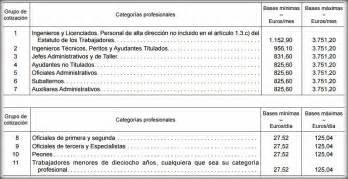 base cotizacion funcionarios 2016 ministerio de empleo y seguridad social bases cotizacion