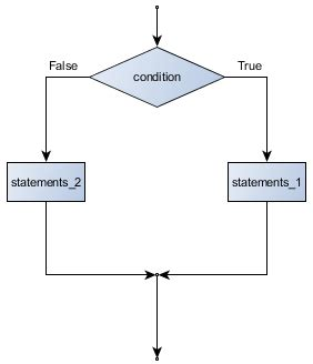 boolean flowchart 4 conditionals and loops beginning python programming