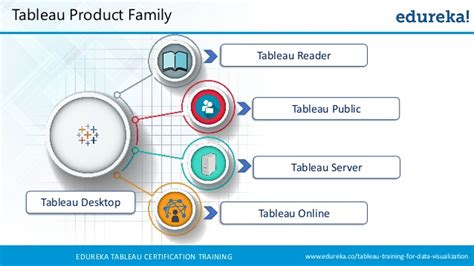 tableau server tutorial for beginners tableau training for beginners tableau tutorial