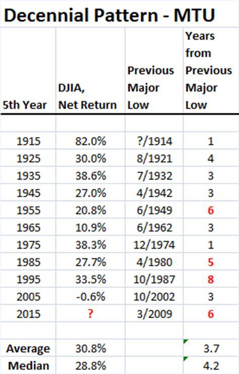 decennial pattern stock market market timing update 2016 outlook 1 1 16