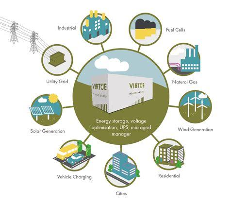 virtue  internet  energy theenergystcom