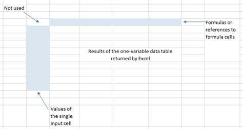 One Variable Data Table Excel 2013 by How To Create One Variable Data Table In Excel 2013