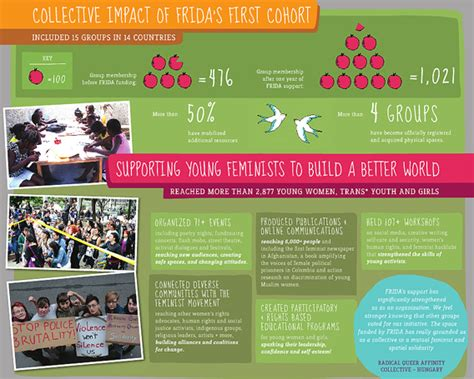 4 Steps To Creating Stellar Infographic Annual Reports Nonprofit Infographic Template