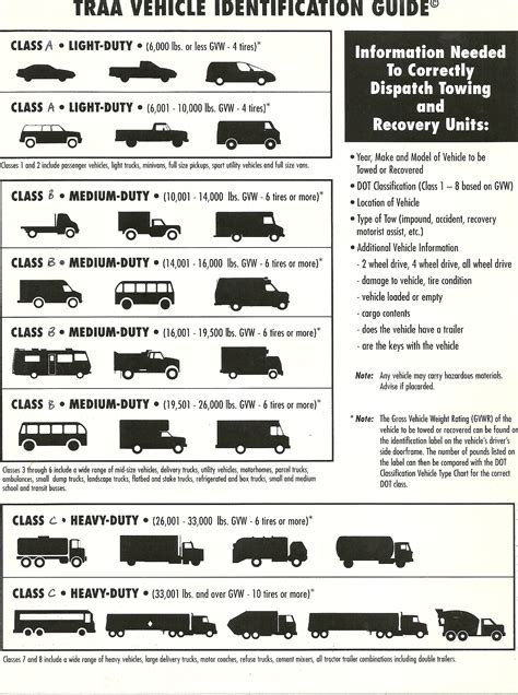 Car Types Categories by County Wrecker Information Spartanburg Sheriff