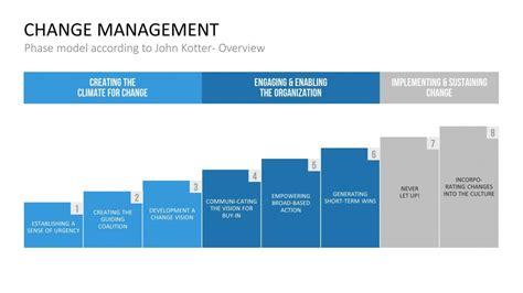 kotter engineering the fundamentals of change management presentationload blog