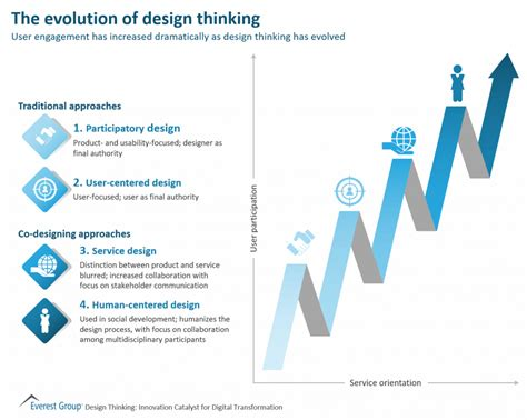 design thinking consultant everest group management consulting and fact based research