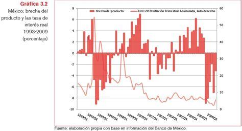que banco da interes tasas de inter 233 s demanda efectiva y crecimiento econ 243 mico