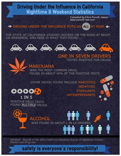 Will You Get A Dui If You Go To Detox by Driving The Influence In California Visual Ly