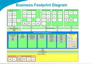 togaf 9 template business footprint diagram