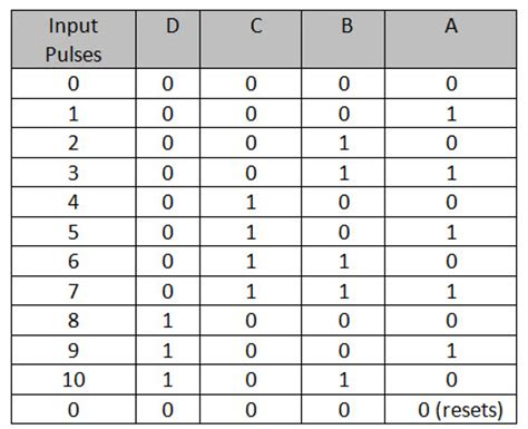 Nand Truth Table Decade Counter Bcd Counter