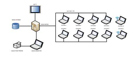 system network diagram queuerite queue management system philippines setup