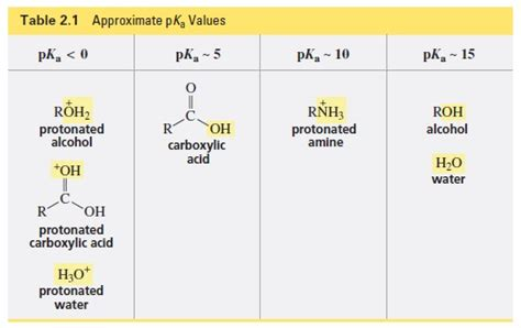 Protonated Amine by Solved Give The Products Of The Following Acid Base React
