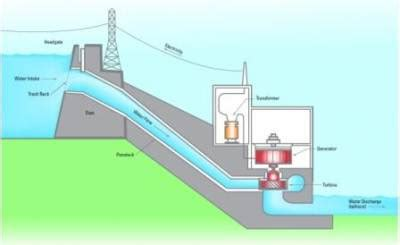 schematic layout of hydroelectric power plant lakdasun trip reports archive 187 insight towards