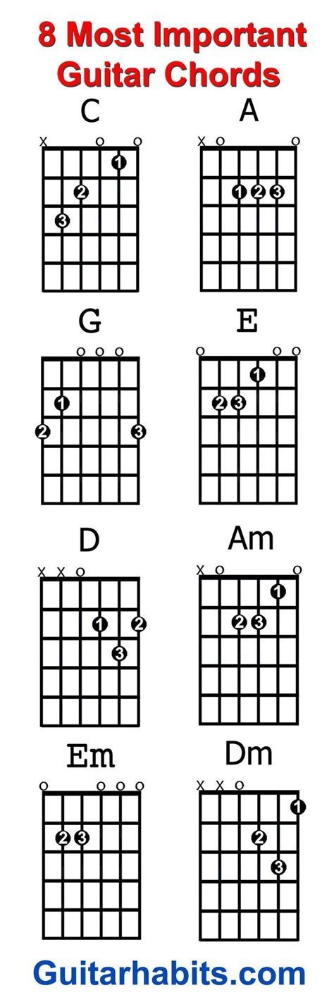 Beginner Guitar Songs With Chords G C D