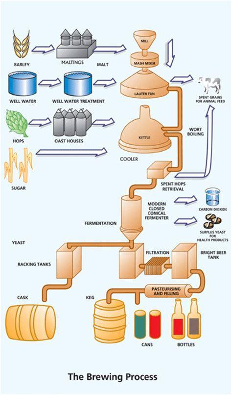 home brewing setup diagram brewing diagram