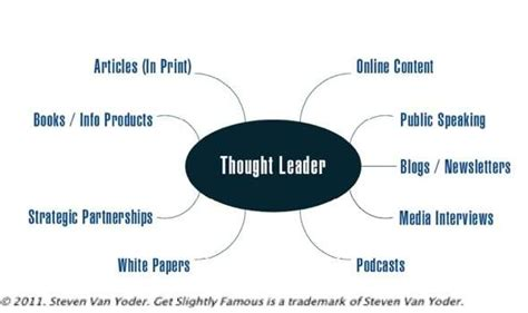 thought leadership best practices snap