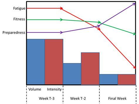Juggernaut Method Spreadsheet by Juggernaut Method Spreadsheet Laobingkaisuo