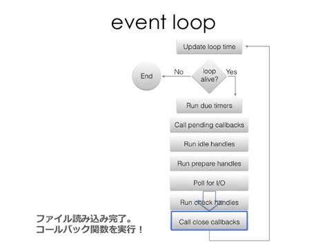 js eventemitter pattern node js tutorial at hiroshima