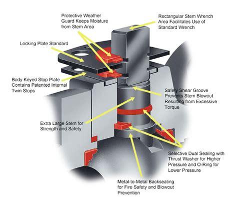 design concept valve quality assurance an advanced concept in stem design