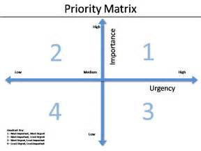 Priority Matrix Template by The Tyranny Of The Urgent 5 For 2 Levisay