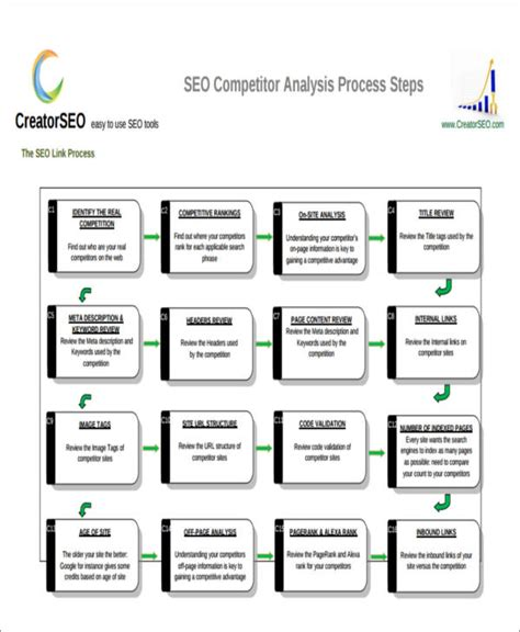 7 Sle Competitor Analysis Reports Sle Templates Competitor Analysis Report Template
