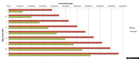 What Is The Average Salary For Someone With An Mba by Troubling New Findings About Gender Pay Gap