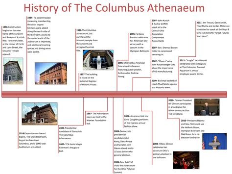 christopher columbus biography timeline our history the columbus athenaeumthe columbus athenaeum