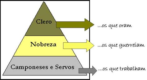 piramide social del sistema feudal historiajaragua pir 226 mide social feudalismo 7oanosee
