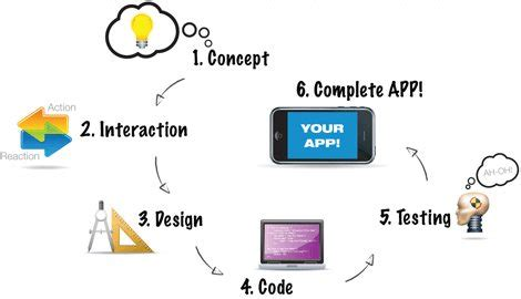 application design team strategies to work successfully with creative team