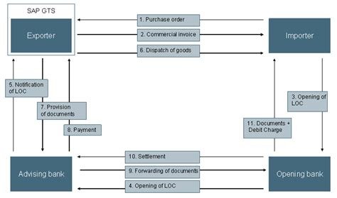 Flow Chart Credit Letter 100 5 Processing Lc Contract Lc At Sight Fast