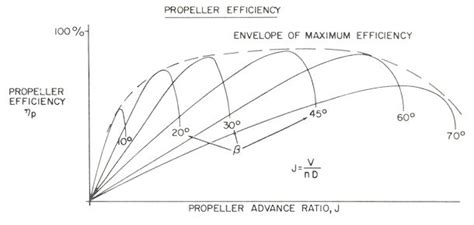 boat propeller efficiency curve propeller performance an introduction by epi inc