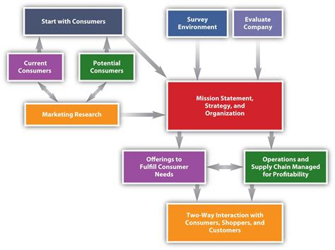 how to create a marketing plan 8 steps overview 1 4 themes and organization of this book