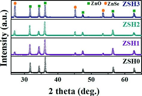 xrd pattern of znse controllable growth of zno znse heterostructures for