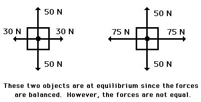free diagram static equilibrium equilibrium and statics