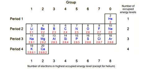 Periodic Table 1 20 by Gcse Bitesize Electronic Structure
