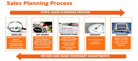 Why Sales Planning Is Important Sales Attack Plan Template