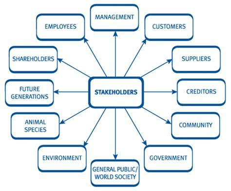 Shareholder Vs Stakeholder Essay by Image Gallery Stakeholder Model